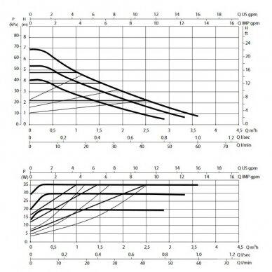 Cirkuliacinis Siurblys DAB Evosta 2 40-70/130 2
