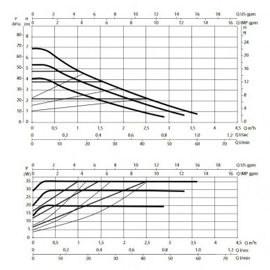 Cirkuliacinis Siurblys DAB Evosta 2 40-70/180 2