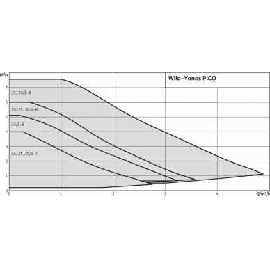 Cirkuliacinis siurblys Wilo Yonos Pico 25/1-8 3