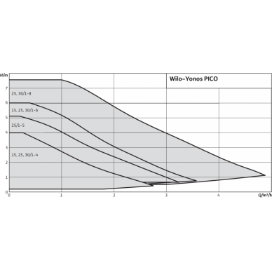 Cirkuliacinis siurblys Wilo Yonos Pico 30/1-4 3