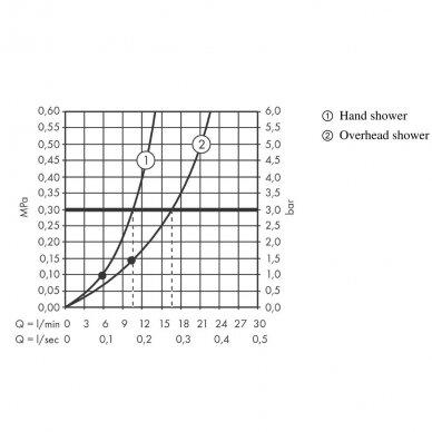 Dušo sistema Hansgrohe Raindance Select S Showerpipe 240 1jet PowderRain su termostatiniu maišytuvu 5