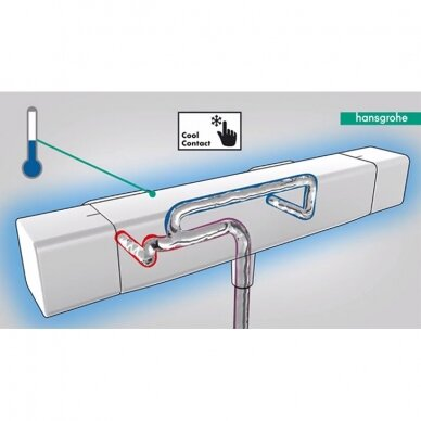 Termostatinis maišytuvas dušui Hansgrohe Ecostat E 2