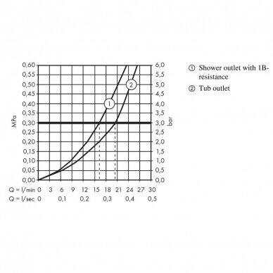 Termostatinis maišytuvas su dušo komplektu Hansgrohe Croma 100 Vario 5