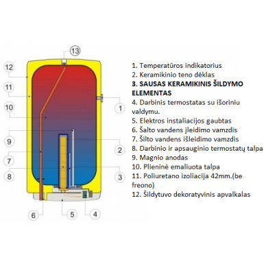 Vandens šildytuvas Dražice OKCE 50 3